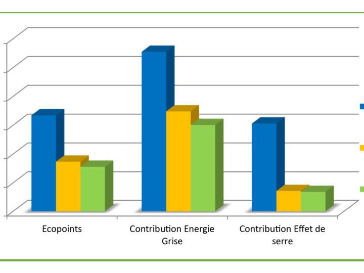 Analyse du cycle de vie de la construction modulaire bois